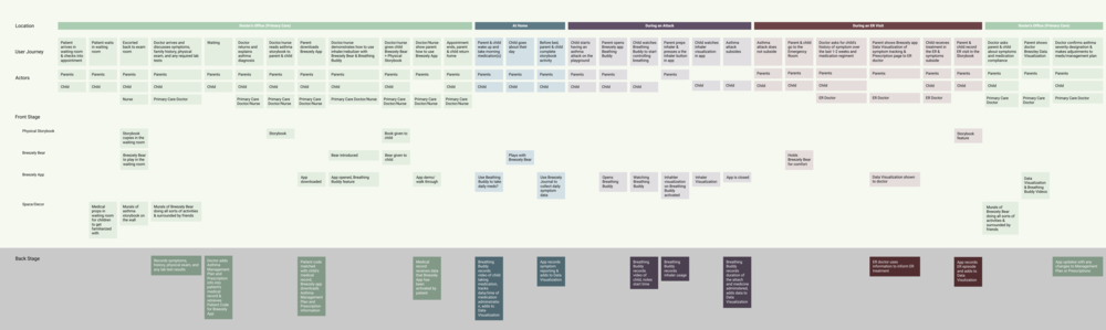 Breezely Service Blueprint.png