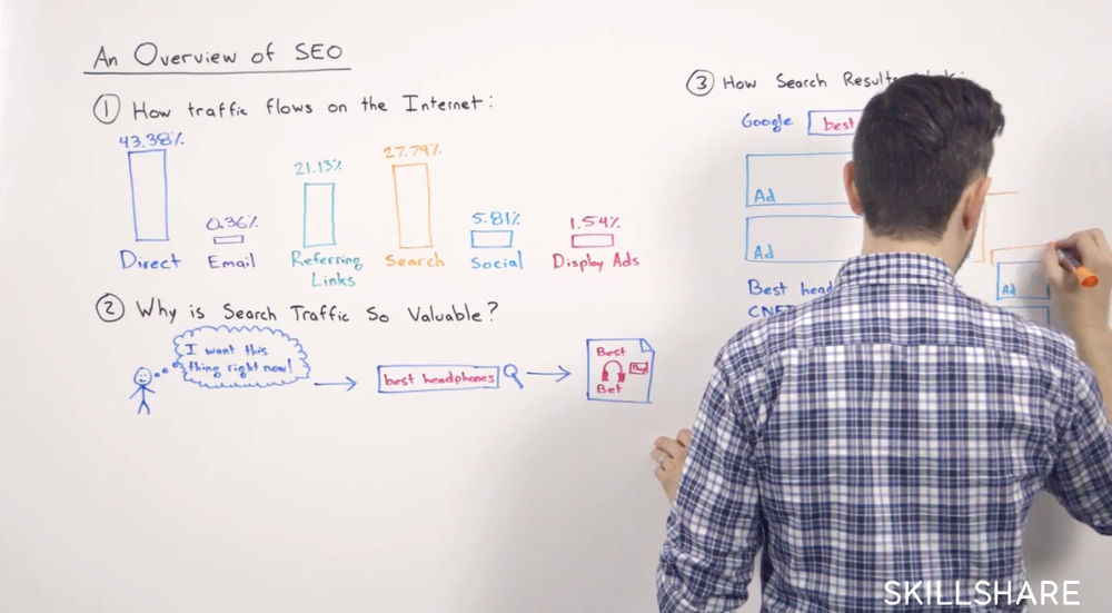 Introduction to SEO: Tactics and Strategy for Entrepreneurs