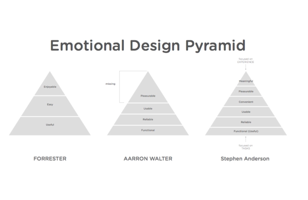 Digital Product Design: Understanding Emotional Design