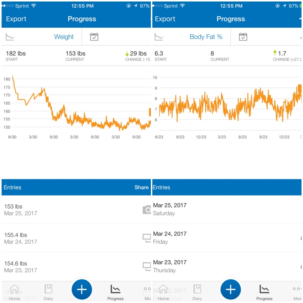The app I am addicted to,  MyFitnessPal , displaying body-weight log since September 2013 & body-fat log since June 2015.