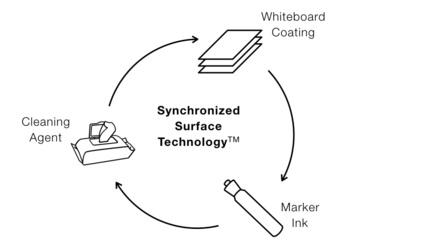Whiteboard, Dry Erase Board, auf Marker und Wipes abgestimmte Oberfläche