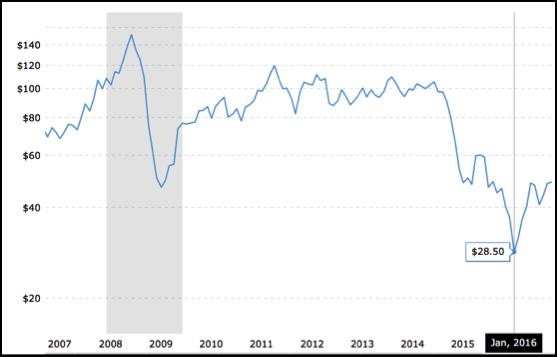 Price of OIL: West Texas Intermediate (WTI) in $/Bbl.     Source: Bloomberg / MLPFS