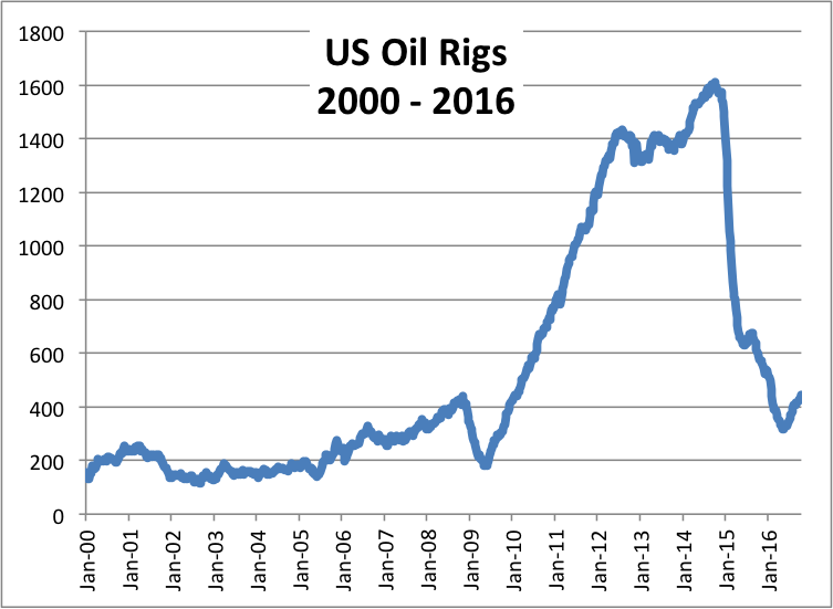 Number of U.S. Oil Rigs.  Source: Baker Hughes / EIA