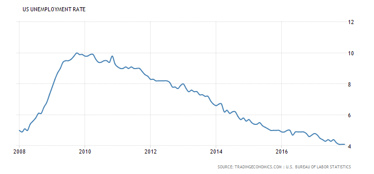 Unemployment Rate Graph.png
