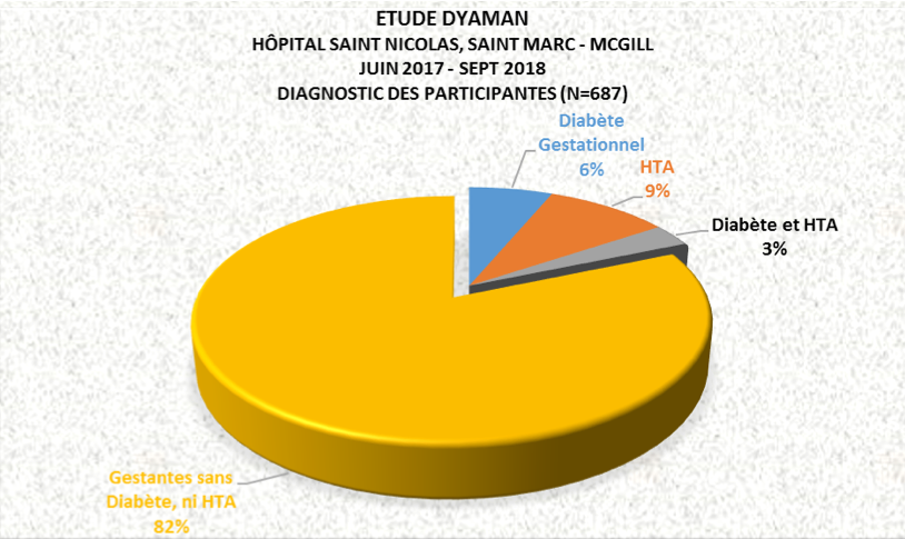 Preliminary Data on Diagnostics for DYAMAN Study Participants, September 2018
