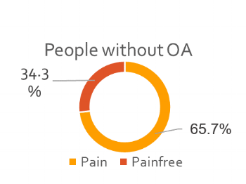 People without OA_Pain.png