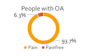 People with OA_Pain.png