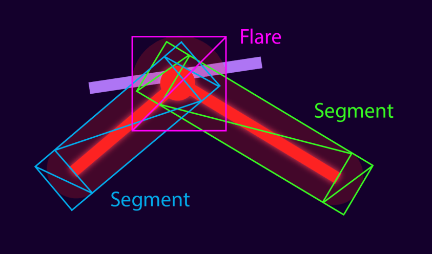 Diagram of how the mesh was generated for a single laser. Each segment needs a quad for each end and a quad for the straight segment in the middle. The light from the impact flare needs it's own quad as well. This is the same topology used to draw the laser itself.
