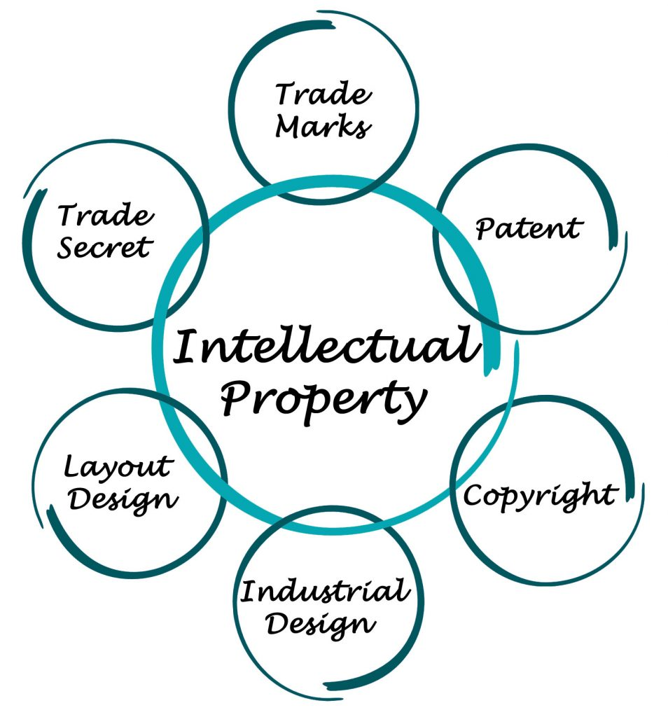 Should Startups Worry About Intellectual Property Adapttech