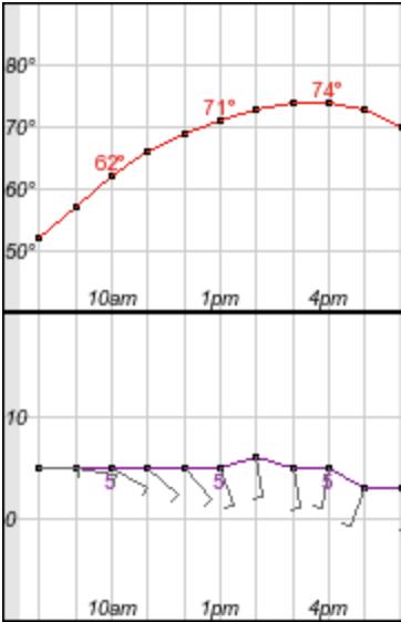 Weather.gov / Scottsdale
