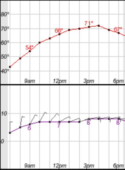 API Thursday Weather (Weather.gov)