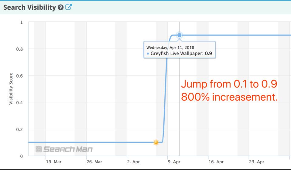 Visibility Score Jump