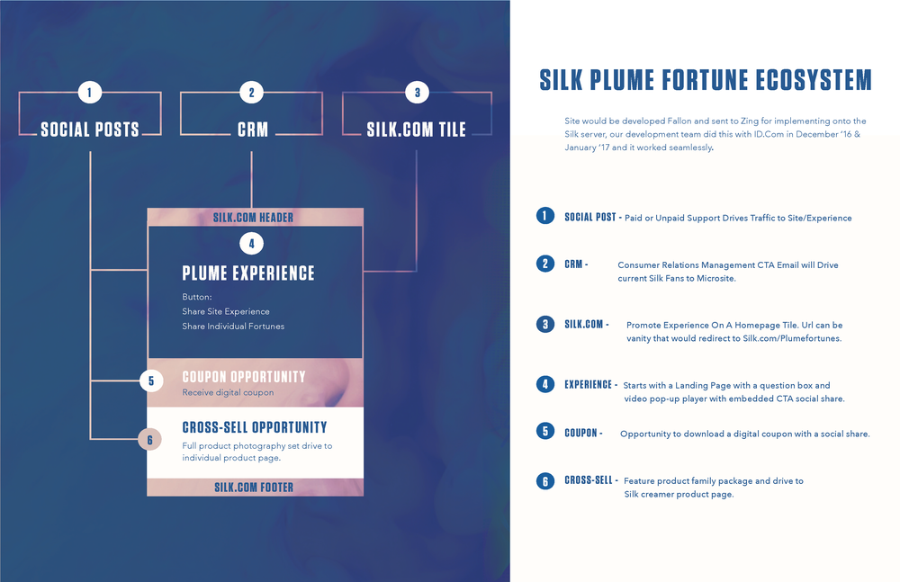 - We drove fans to the Plume Fortune microsite using three methods:1) Social Posts2) Silk e-mail blasts3) Silk.com homepage