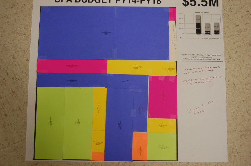 One of the nine proposed visual CPA budgets generated by citizens at the Bridgewater CPC Workshop
