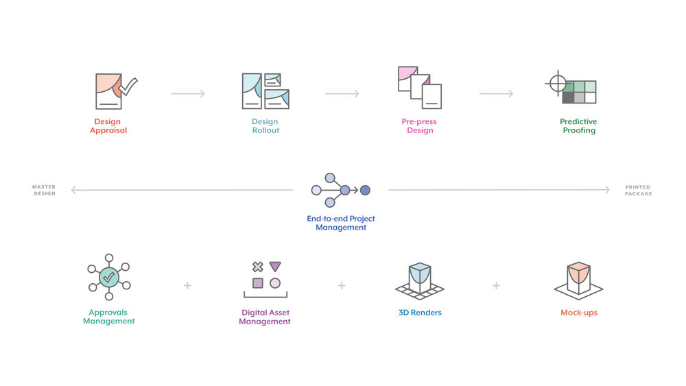 I reorganized the original structure of services and their relationships to each other, wrote service descriptions, and created illustrative icons for each offering.