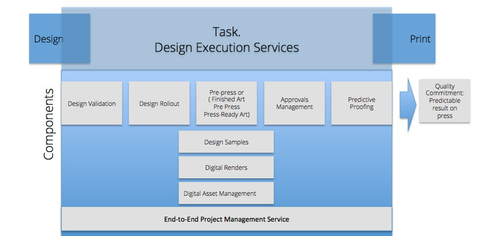 Original service offering diagram created prior to my joining the team.  There are many services and the diagram is difficult to understand when looking at it as a whole.