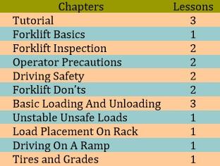 Standard 3D Forklift curriculum