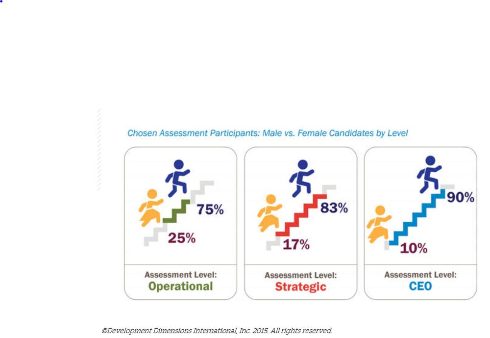 Assessment candidates women vs men