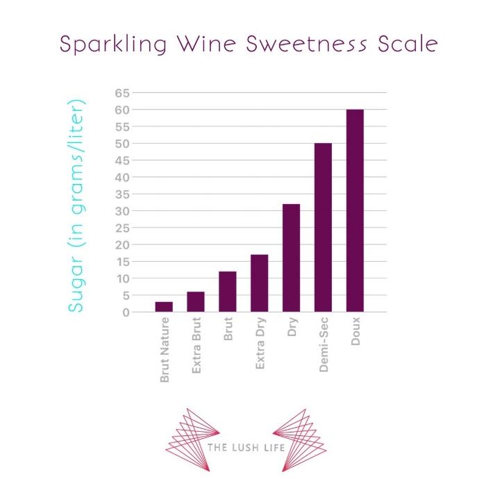 Sparkling-Wine-Sweetness-scale.jpg