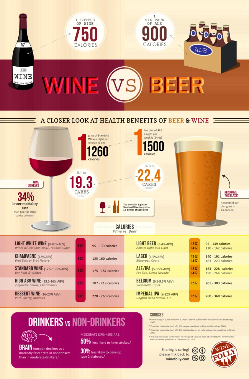 Wine is much better for you than beer, as shown in this infographic on wine vs. beer calories