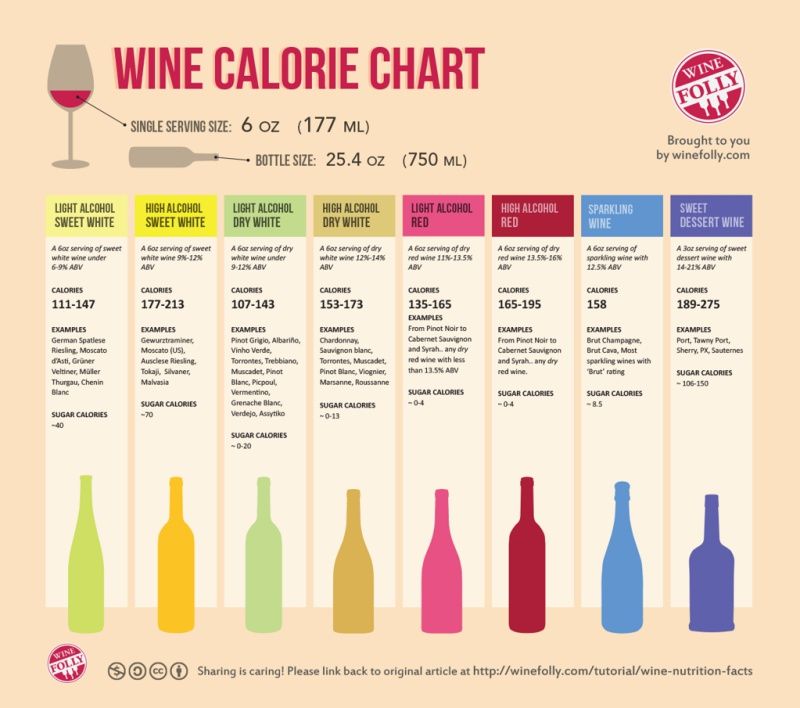 Calories in different types of wine infographic, according to Wine Folly