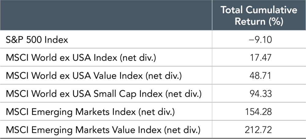 S&P data © 2018 S&P Dow Jones Indices LLC, a division of S&P Global. All rights reserved. MSCI data © MSCI 2018, all rights reserved. Indices are not available for direct investment. Index performance does not reflect expenses associated with the management of an actual portfolio. Past performance is not a guarantee of future results.