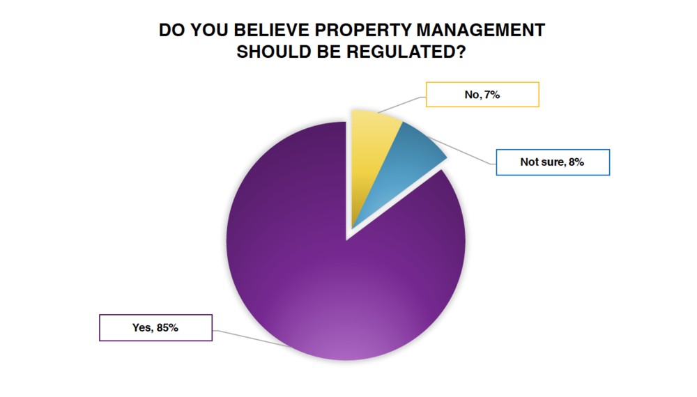 Our Great Property Management Survey showed the vast majority of people want regulation.