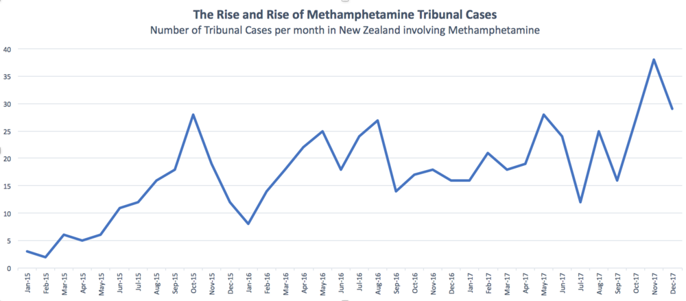 We have seen a dramatic increase of Methamphetamine cases going to Tribunal over the last 3 years. In January 2015 there were 3 cases increasing to 38 in November 2017
