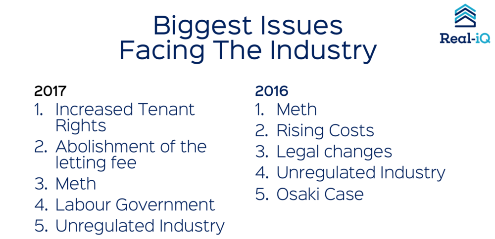 Out of 383 industry employee's surveyed, left wing policies made up three of the top five concerns.
