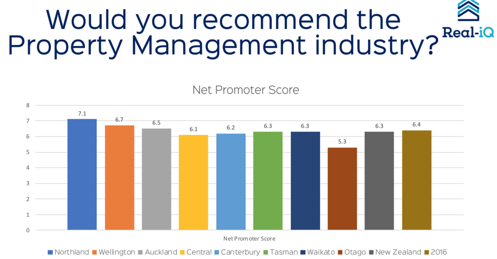 Industry results from the Net Promoter Score. We ask people who work in the industry whether they would recommend it as a career. 0-6 Detractors, 7-8 Passive, 9-10 Promoters. Results are down from the previous year. Potentially because of more demands being put on Property Managers