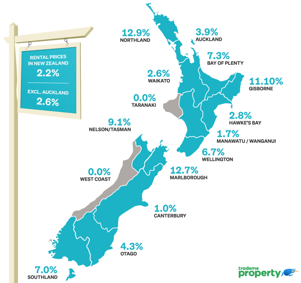 The graph provided from Trade Me shows that Christchurch and Canterbury have stable rents. Compare this to Wellington and other centres where rents are rising. This highlights the biggest issue is the lack of supply.