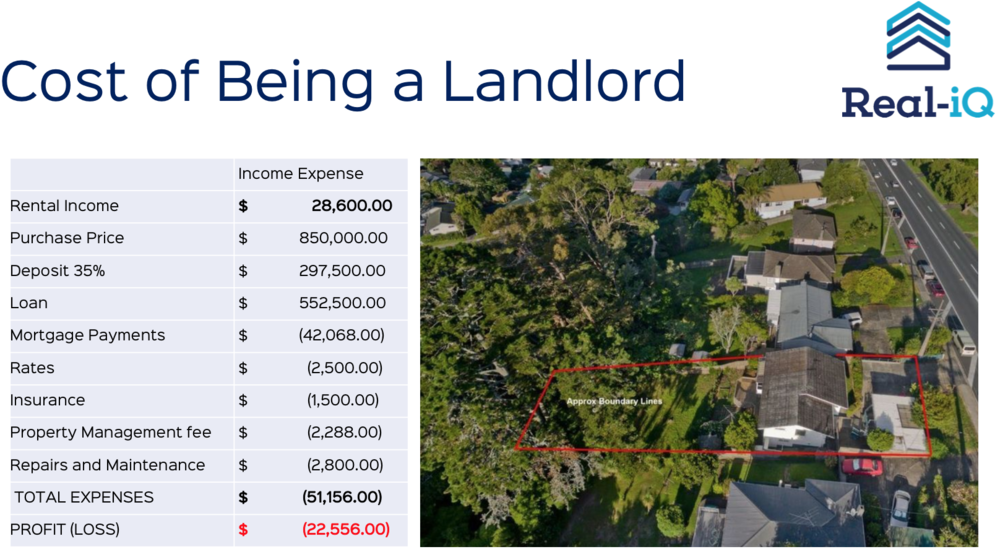 Many landlords are cash poor and only own one property. Typically you would be able to claim back approximately $7,000 of this loss through negative gearing.  In proposed future changes this will end.