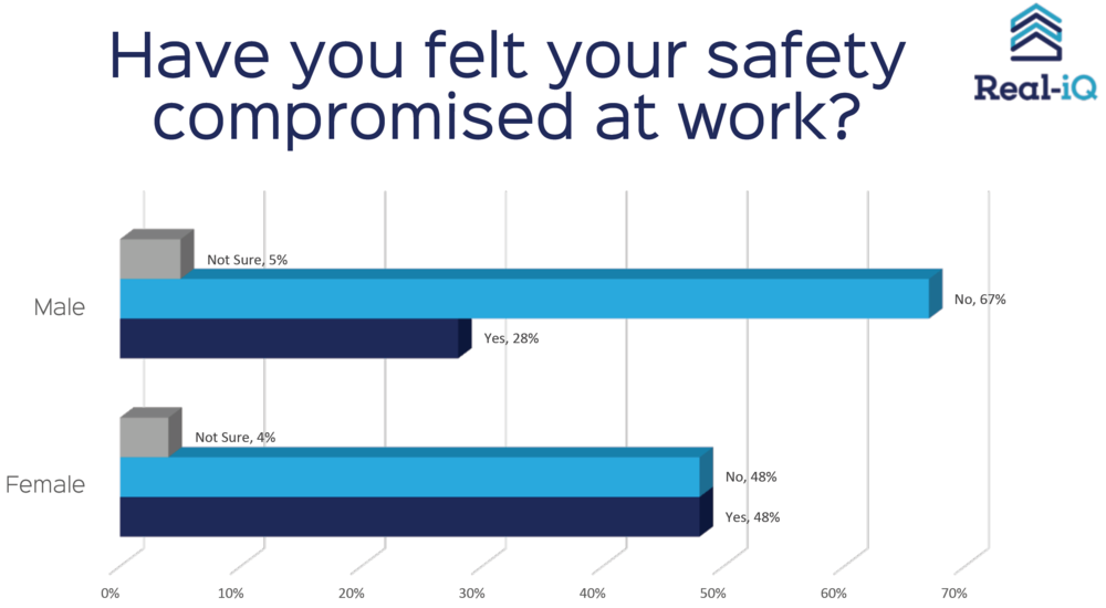 Safety is a major concern for the industry yet it is seldom reported in the media.