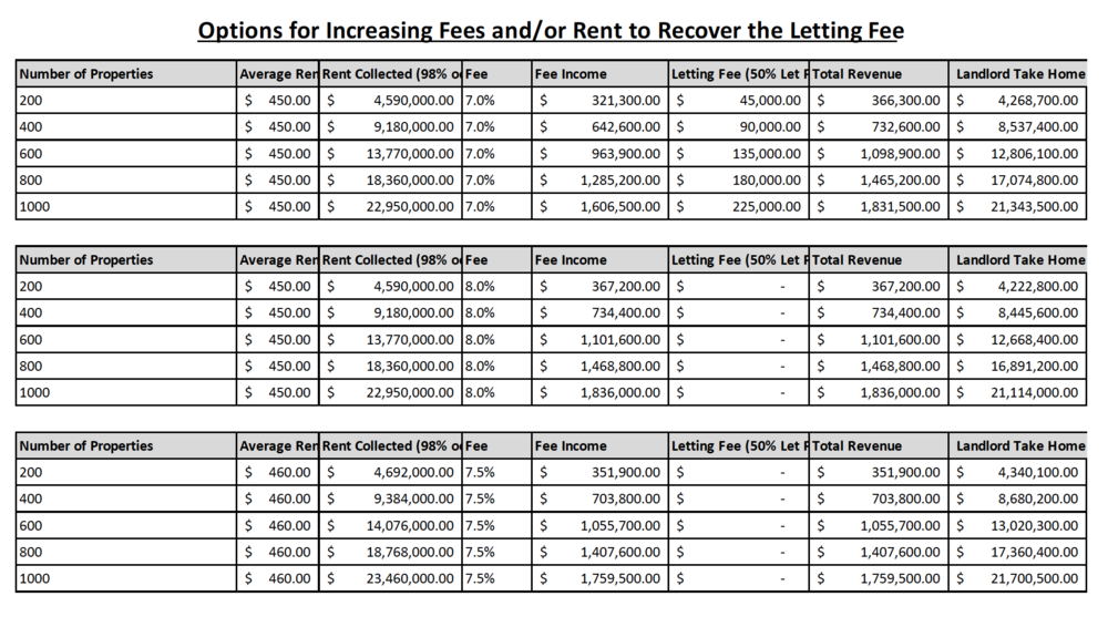 This table shows different ways of recovering the lost income through increasing fees and rent. We accept that some locations such as Christchurch may not be able to increase rents as there is an oversupply of property.