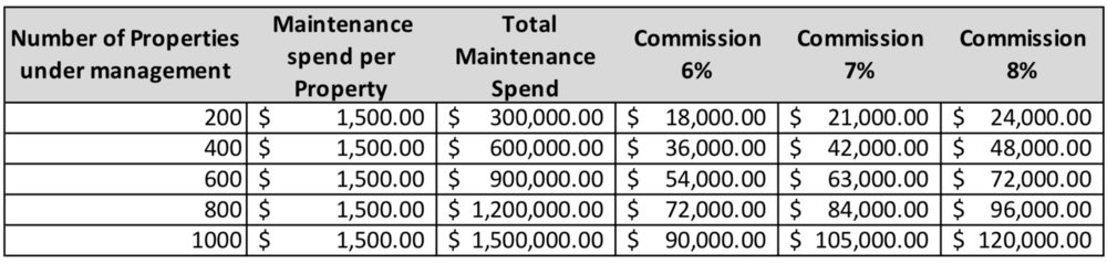 This table shows what you can potentially earn through organising repairs and maintenance. The average spend on maintenance is likely to increase as compliance with the Healthy Homes Guarantee Bill impacts landlords.