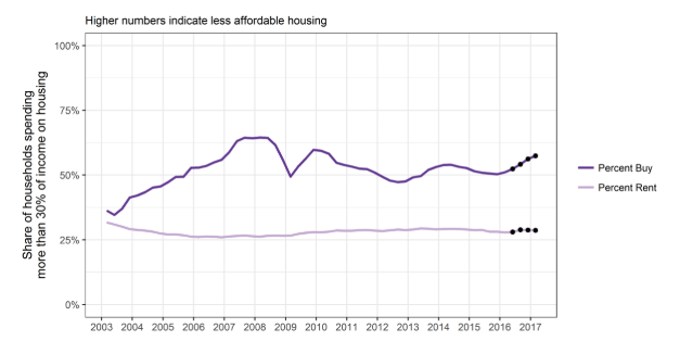 This graph is the Housing Affordability Measure for all properties in New Zealand. It is based on the number of occupants of houses that spend more than 30% of their income on accommodation. As you can see, rent has been stable for over 10 years. (sourced from Ministry of Business, Innovation & Employment).