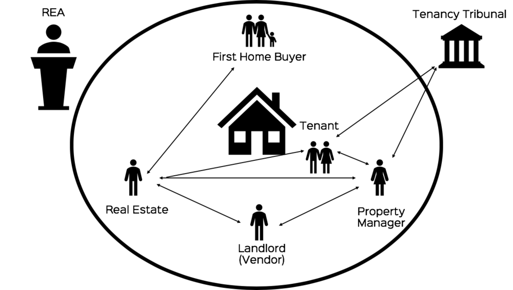 In this diagram, we try to show the different parties that can be involved in a transaction involving the sale of an investment property. It simply makes sense for the REA to be the regulator, keeping the process simple for consumers. Tenants would continue to deal directly with Tenancy Tribunal and not the REA yet if a landlord has an issue with their property manager, they can complain directly to REA.