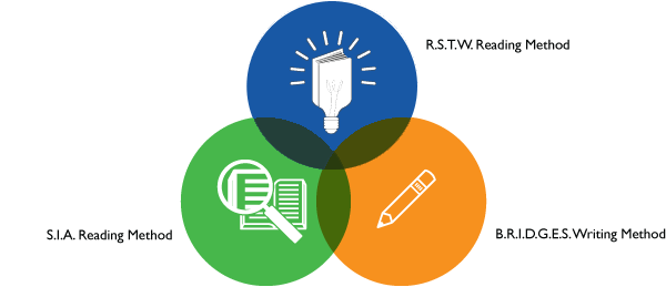 methods — brwithe brwi approach is a personalized reading and writing curriculum created
