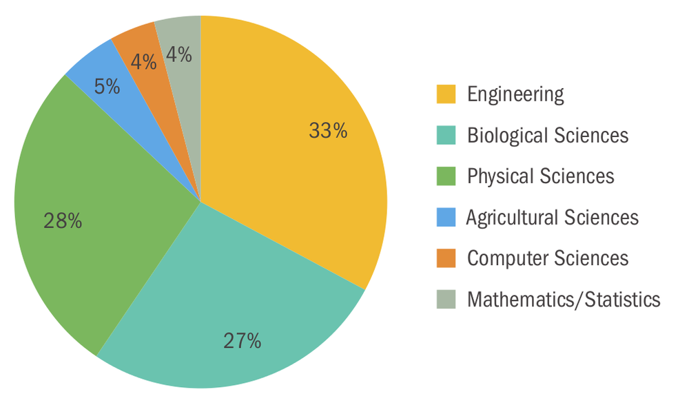 Figure 1. Distribution of PhD degrees of workers in Industry at 2014 in the USA. Source AIR [2].