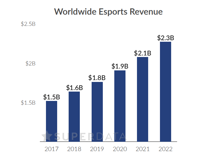 Fuente: SuperData eSports Market Brief 2017
