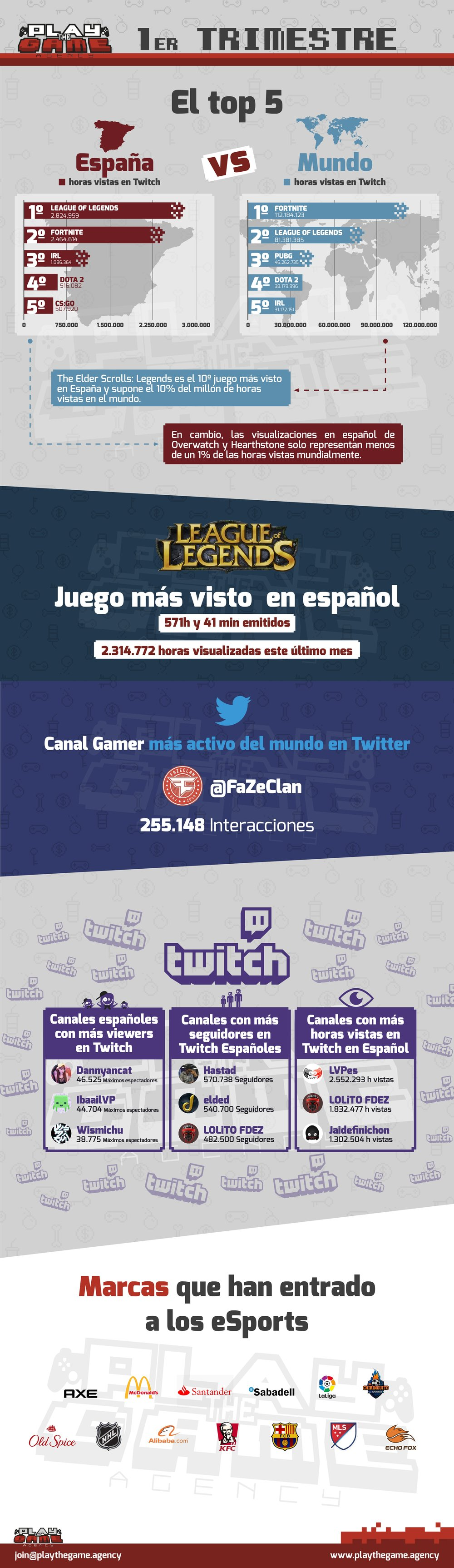 españa twitch fortnite league of legends