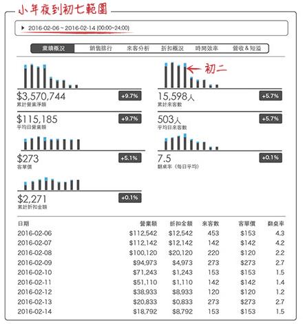 iCHEF報表 -  精準排班 -2