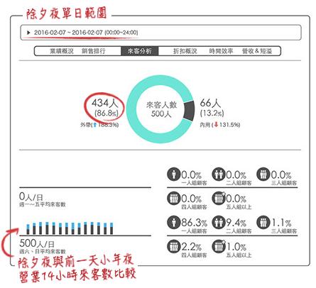 iCHEF報表 - 精準排班 - 3