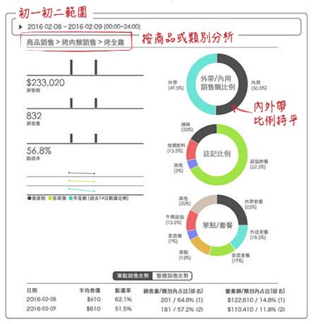 iCHEF報表 - 精準排班 - 4