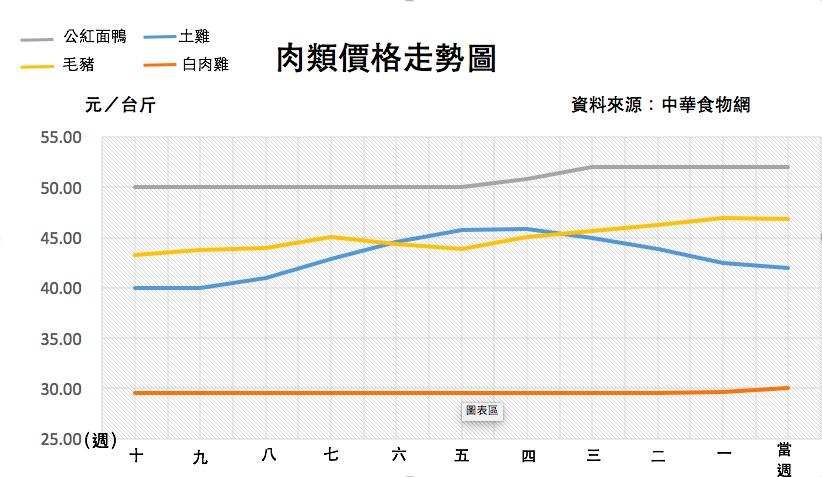 截至 12/26 近十週肉類價格走勢圖(其中鴨肉與肉雞價格以高屏地區為主) 資料來源: 中華食物網 & 中華民國養雞協會 & 中央畜產會