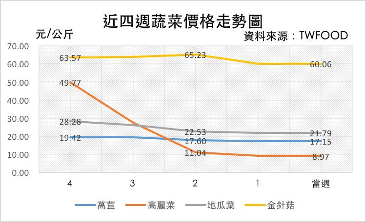 截至2016/12/19台灣蔬菜價格走勢圖(以公斤計價) 資料來源: TWFOO  D