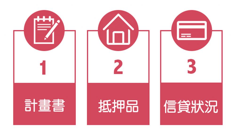 計畫書、抵押品、信貸狀況