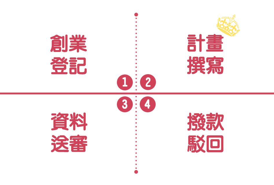 臺北市產業發展獎勵補助計畫申請流程