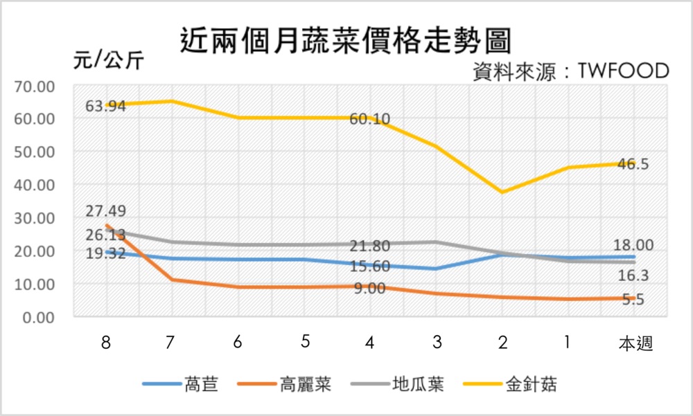 截至 1/23 蔬菜價格走勢圖 資料來源:TWFOOD