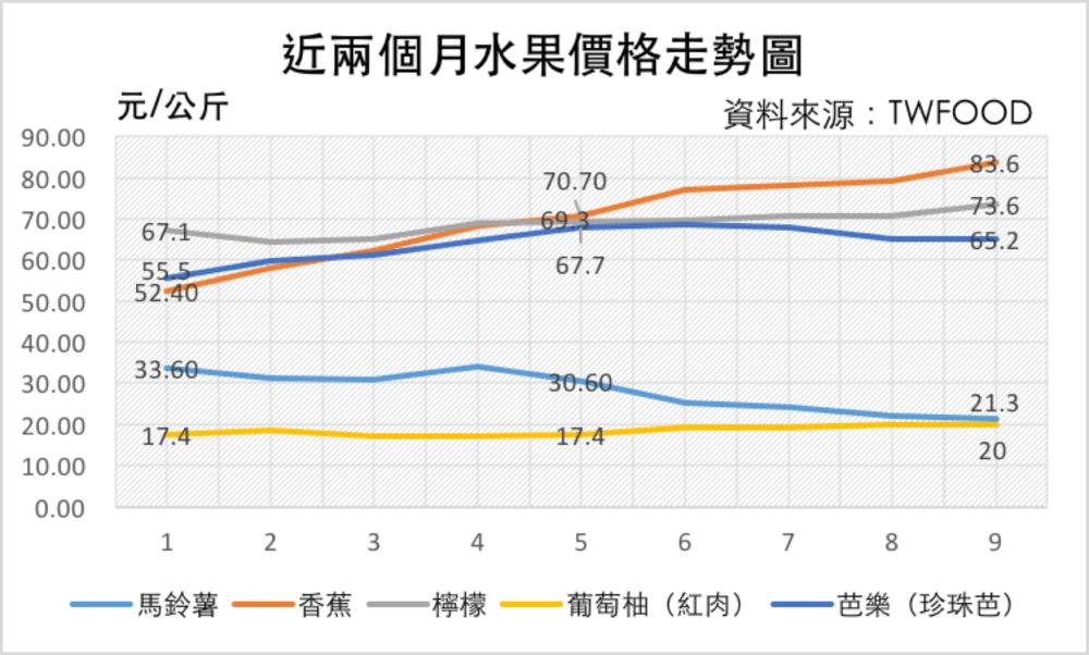截至 1/23 水果價格走勢圖 資料來源:TWFOOD